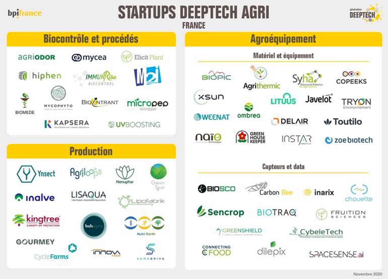 startups deeptech bpifrance